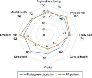 Comparison of SF-36 in patients with remission state with general Portuguese population.