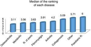 Median of the ranking of the most frequent diseases attended.
