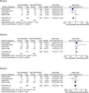 Principal safety outcomes evaluated. Panel A shows the forest plot assessing the odds for raising in AST/ALT liver enzymes comparing patients with leflunomide or methotrexate, Panel B the odds for appearance of new gastrointestinal symptoms, and Panel C the probability to present a non-severe infection.