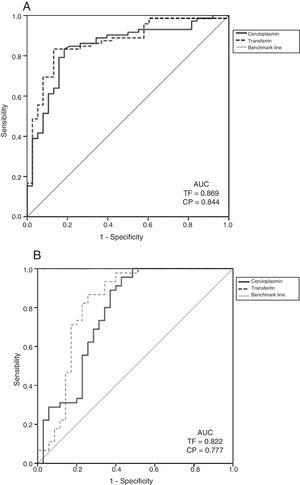 ROC curves for the diagnostic yield of CP and TF for LN (A), and diagnostic yield of CP and TF for active LN (B).