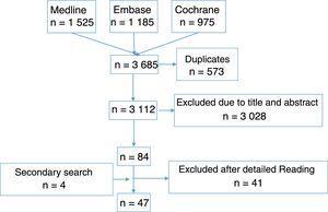 Flow diagram of the studies.