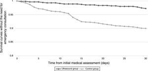 Survival curves without the need for emergency consultation, according to the observation groups.