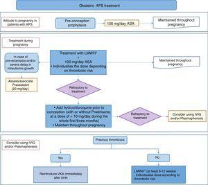 Treatment algorithm for obstetric antiphospholipid syndrome. ASA: acetylsalicylic acid; VKA: vitamin K antagonists; LMWH: low molecular weight heparin; IVIG: intravenous immunoglobulin; APS: antiphospholipid syndrome.