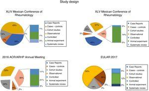 Frequency of studies according to design. Observational studies represented almost 40% of those in Mexican conferences, which is not very different from 33% in the ACR 2016 and 55% in EULAR 2017.