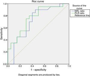 Receiver Operating Characteristic curve (ROC) analysis of NLR and PLR to predict SLE activity. The optimal NLR cutoff value of 2.2 had 90% sensitivity and 50% specificity {AUC=0.709, 95% confidence interval (CI), 0.542–0.875, P=.024}. While the optimal PLR cutoff value of 132.9 had 95% sensitivity and 50% specificity {AUC=0.762, 95% confidence interval (CI), 0.614–0.911, P=.005}.