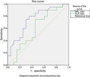 Receiver Operating Characteristic curve (ROC) analysis of NLR and PLR to predict lupus nephritis. The ROC/AUC analysis showed a sensitivity of 90%, and a specificity of 50% when a cutoff value of 2.2 was used for NLR {AUC=0.747, 95% CI, 0.594–.901, P=.007}. However, the AUCs for PLR is less than 0.7.