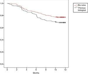 Comparative cumulative survival between bio-naïve patients and patients that received previous biological therapy.