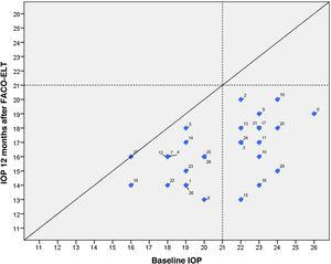 Scatter plot showing differences in IOP between baseline (preoperative medicated IOP) and one year after phaco-ELT surgery.