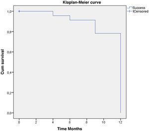 Kaplan-Maier curve: survival probability for surgical success.