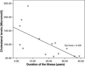 Relationship between duration of the illness and cholestanol levels.