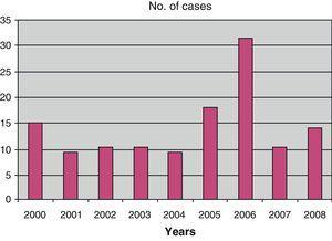 Histogram showing the evolution of the cases admitted for viral meningitis between 2000 and 2008.
