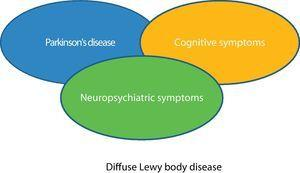 Three different clinical expressions of DLBD that may coincide as the disease progresses.