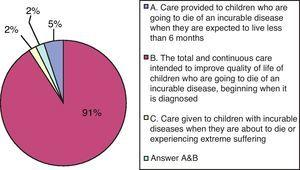 "Question 1: What do you understand by ""paediatric palliative care""?"