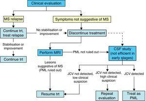 Algorithm showing the recommended course of action if symptoms appear in patients treated with natalizumab (MS: multiple sclerosis; Trt: treatment; MRI: magnetic resonance imaging; PML: progressive multifocal leukoencephalopathy; CSF: cerebrospinal fluid; JCV: JC virus).