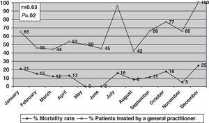 Monthly gross mortality rate of strokes according to the percentage of patients treated by a general practitioner.