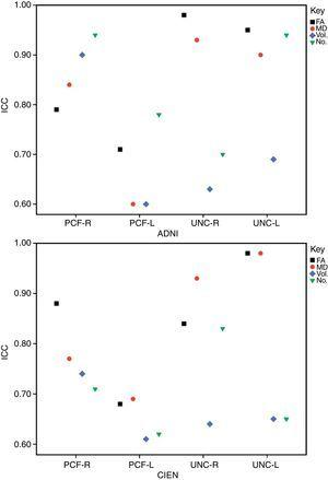 Reproducibility of measures between 2 observers for ADNI and CIEN data. ICC: intraclass correlation coefficient; FA: fractional anisotropy; MD: mean diffusivity; PCF: posterior cingulate fasciculus; UNC: uncinate fasciculus.