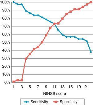 Sensitivity and specificity according to the NIHSS score.