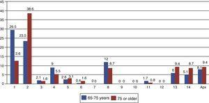 Comparison of headache percentages between patients aged 65 and 75 and patients aged 75 and up. From 1 to 14, ICHD-2 groups. Apx: appendix.