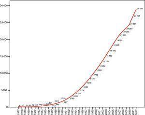 Cumulative citations of MMSE in PubMed.