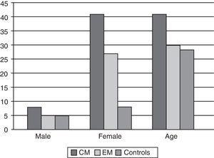 Sex and age distribution in the 3 study groups. CM: chronic migraine; EM: episodic migraine.