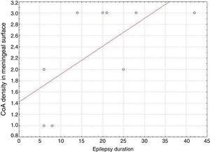 Association between duration of epilepsy and density of corpora amylacea in the neocortex (meningeal surface) in patients with drug-resistant temporal lobe epilepsy.