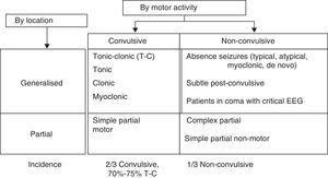 Classification by motor activity, location, and incidence of epileptic syndromes