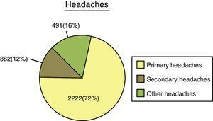 Distribution of the 3095 headaches