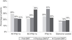 Characteristics of pharmacological treatment with first-line DMT in evaluable patients. IFN: interferon; IM: intramuscular; SC: subcutaneous; DMT: disease-modifying therapy. aEach patient may previously have been treated with more than one pharmacological agent.
