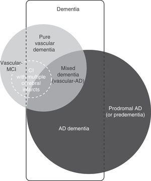 Diagram showing the links between the main entities associated with vascular cognitive impairment and Alzheimer disease. CI: cognitive impairment; MCI: mild cognitive impairment; AD: Alzheimer disease.