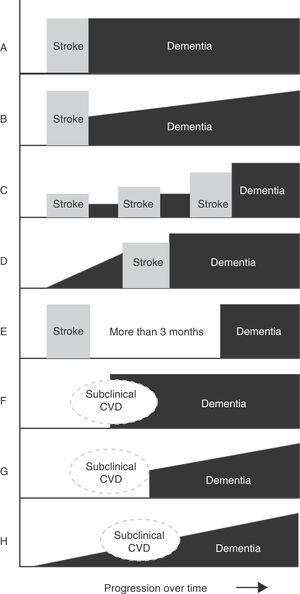 Main temporal patterns for the relationship between dementia onset and the cerebrovascular event. A. Post-stroke dementia (static form). B. Post-stroke dementia (progressive form). C. Dementia secondary to multiple strokes. D. Pre-stroke dementia. E. Dementia unrelated to stroke event. F. Dementia following subclinical cerebrovascular disease (CVD). G. Progressive dementia following subclinical CVD. H. Progressive dementia with subclinical CVD.