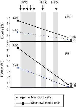 Changes in memory and class-switched B cell subsets in CSF and peripheral blood before and after treatment with intravenous immunoglobulins and rituximab.