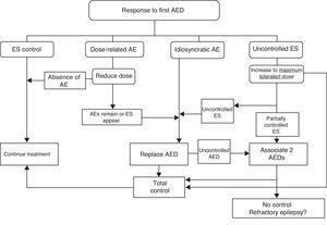 Therapeutic actions corresponding to potential responses to the initial drug treatment