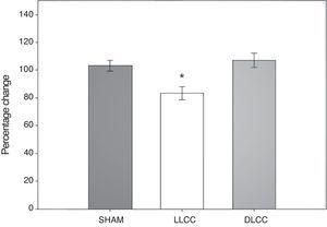 Percentage of correct alterations during the spontaneous alteration test by surgery type (sham n=6, LLCC n=6, DLCC n=6). Values expressed as mean±standard error (SE) normalised to percentage change. *P<.05 vs sham and DLCC groups.