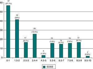 EDSS. Half of the patients present a high percentage of disability (45% have an EDSS score>3).
