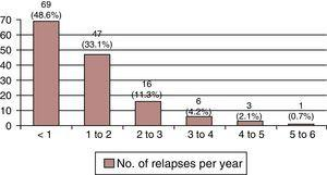 Percentage of relapses per year. Most of the patients present a limited number of relapses, but there are also types of MS that display a high inflammatory activity (18% of all patients have 2-6 relapses per year).