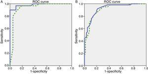 ROC curves for discriminating between mild dementia and healthy controls. (A) Group with 10 or more years of schooling. (B) Group with less than 10 years of schooling. The solid line shows the ACE-III; the dashed line shows the MMSE.