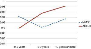 Area under the ROC curve as a function of education. The solid line shows the ACE-III; the dashed line shows the MMSE. The ACE-III showed a higher discriminatory ability for subjects with more years of schooling.