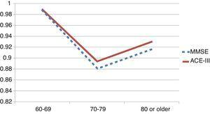 Area under the ROC curve as a function of age. The solid line shows the ACE-III; the dashed line shows the MMSE. Discriminatory ability is lower for older subjects, with no differences between the MMSE and the ACE-III.