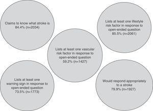 Construct of 'adequate knowledge' of stroke in the general population.