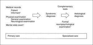 Clinical method adapted to the diagnosis of cognitive impairment. The dotted line indicates tasks shared between primary care and specialised care. *Specific elements.