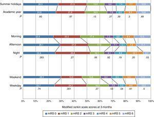 Association between time of admission to the SU and functional outcomes at 3 months.