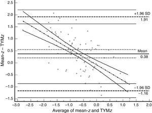 Bland–Altman plot using mean-z and TYMz. The x-axis represents the average of mean-z and TYMz while the y-axis represents the differences between the 2 paired values of those parameters. We drew the line of equality, the lines for the limits of agreement (mean difference±1.96SD of the differences, with their respective 95% CI), and the regression line of the differences. The slope clearly indicates that TYM underestimates cognitive performance in neurocognitive tests for low values (positive differences) and overestimates it for high values (negative differences).