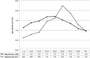 Age-specific rate ratio (male/female) of mortality due to cerebrovascular diseases in Spain, 1980 and 2011.