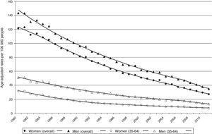 Specific rates of mortality due to cerebrovascular diseases by age group and sex. Spain, 1980-2011.