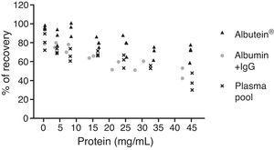 Effect of albumin and human immunoglobulin (IgG) on Aβ binding. ELISA measurements of accessible Aβ where a precise amount of Aβ was added to solutions with increasing protein concentrations.
