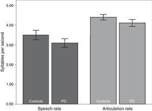 Speech and articulation rates in both groups (syllables per second).