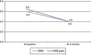 Median scores on DN4 and the VAS for pain.