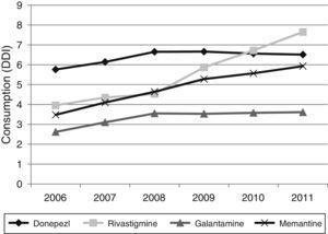 Changes in dementia drug consumption in the Basque Country between 2006 and 2011.