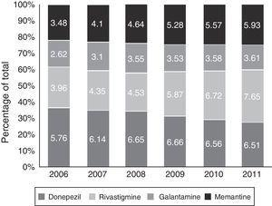 Use for each drug as a percentage of total dementia drug consumption in the Basque Country between 2006 and 2011.