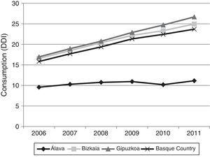 Changes in dementia drug consumption in each province of the Basque Country between 2006 and 2011.